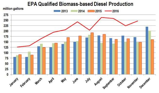 biodiesel-production