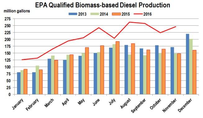 biodiesel-production