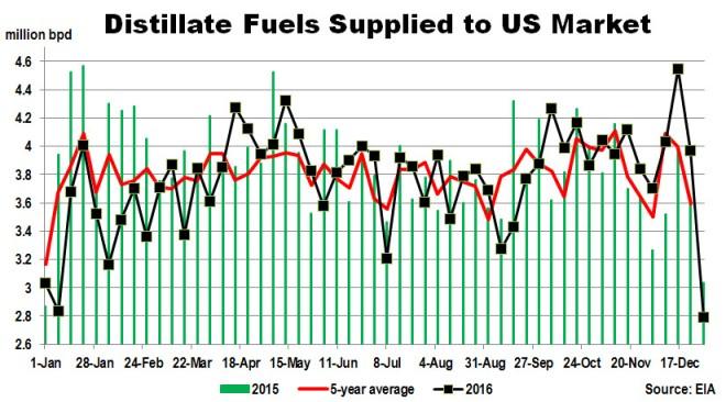 distillate-demand